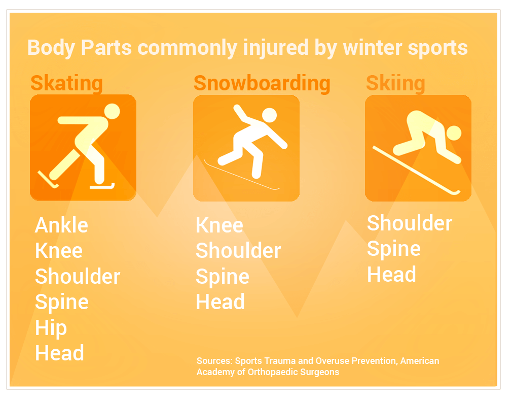 Body parts commonly injured by winter sports