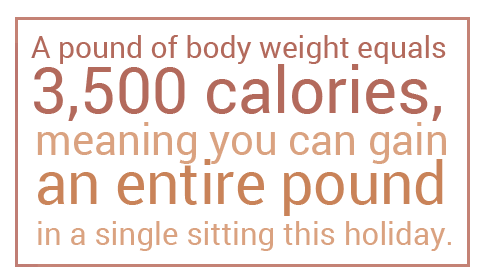 A pound of body weight equals 3,500 calories