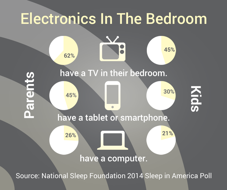 Electronics In The Bedroom