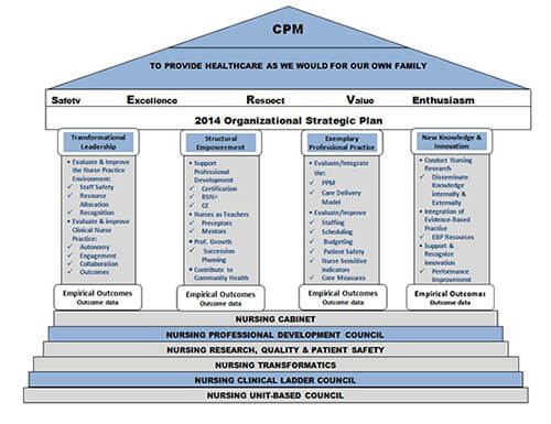 cpm planning for the future